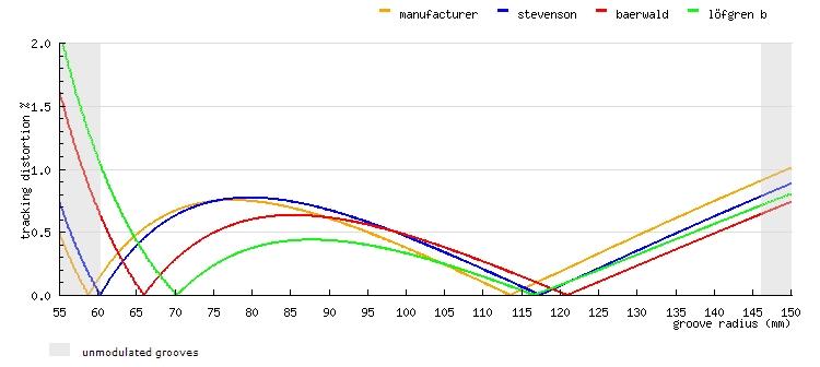 PROTRAKTOR DISTORTION LEVEL - TECHNICS-STEVENSON-BAERWALD-LOFGREN.jpg