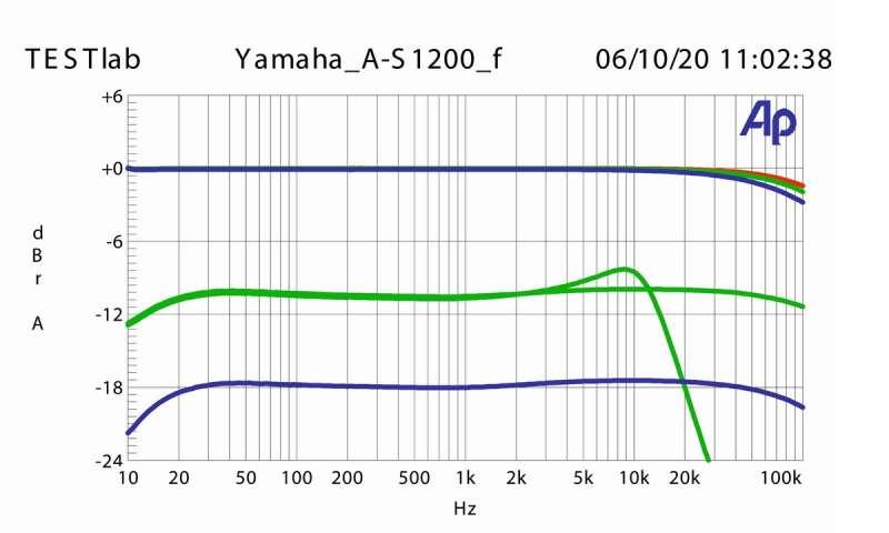 Yamaha_A-S1200_Frequenzgang.jpg