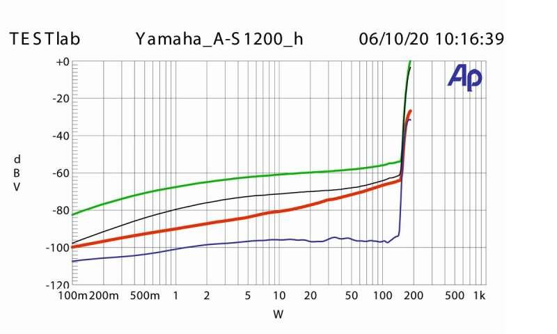 Yamaha_A-S1200_Klirr.jpg